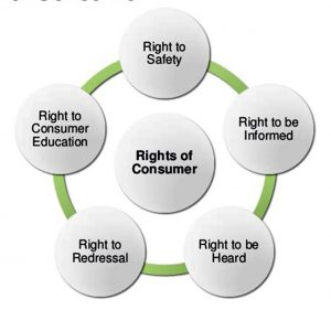 rights of consumer under consumer protection act